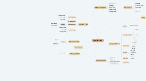 Mind Map: Strategic Mgmt