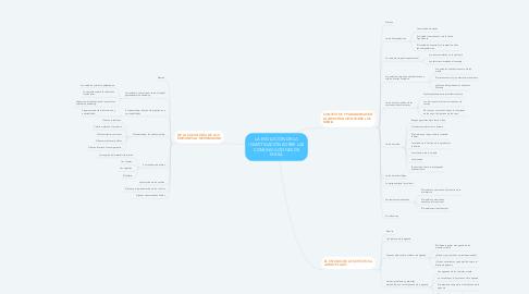 Mind Map: LA EVOLUCIÓN DE LA INVESTIGACIÓN SOBRE LAS COMUNICACIONES DE MASA