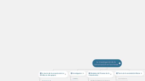 Mind Map: La investigación de la comunicacion en las masas