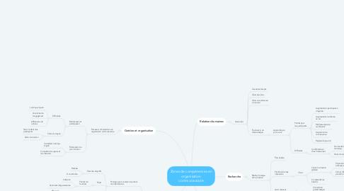 Mind Map: Zones de compétences en organisation communautaire