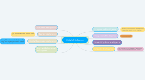 Mind Map: Multiple Intelligences