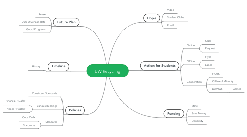 Mind Map: UW Recycling