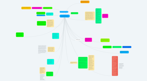 Mind Map: La investigación de la Comunicación de Masas.