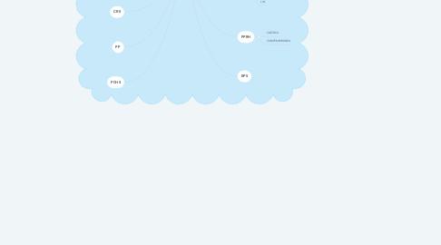 Mind Map: Recrutamento e Seleção em Start-ups Financeiras