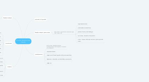 Mind Map: proceso histórico de la filosofía
