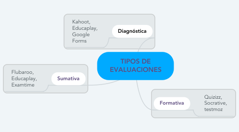 Mind Map: TIPOS DE EVALUACIONES