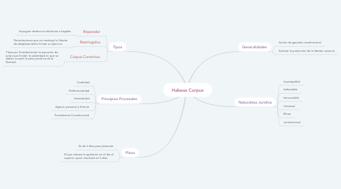 Mind Map: Habeas Corpus