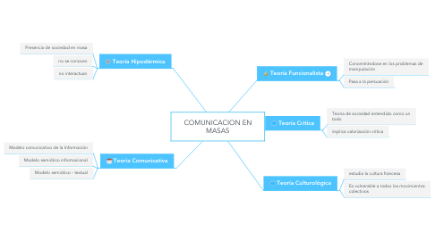 Mind Map: COMUNICACION EN MASAS