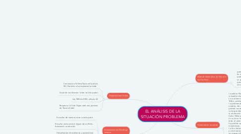 Mind Map: EL ANÁLISIS DE LA SITUACIÓN PROBLEMA