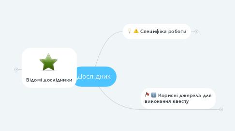 Mind Map: Дослідник