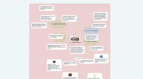 Mind Map: NEGOCIO FAMILIAR