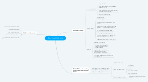 Mind Map: Chân dùng khách hàng