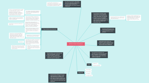 Mind Map: ESTRUCTURAS DINAMICAS