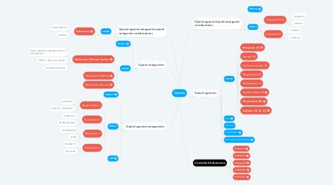 Mind Map: Opioids