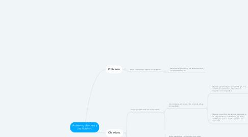 Mind Map: Problema, objetivos y justificación.