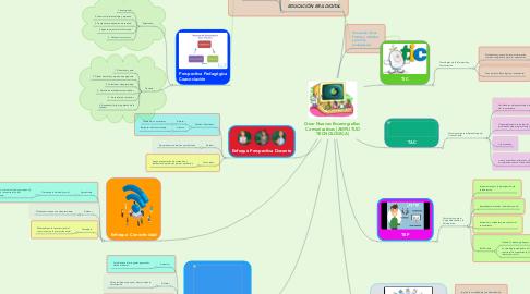 Mind Map: Crear Nuevas Escenografías  Comunicativas (AMPLITUD TECNOLÓGICA)