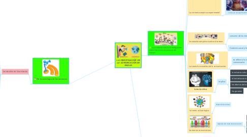 Mind Map: LA INVESTIGACIÓN DE LA COMUNICACIÓN DE MASAS