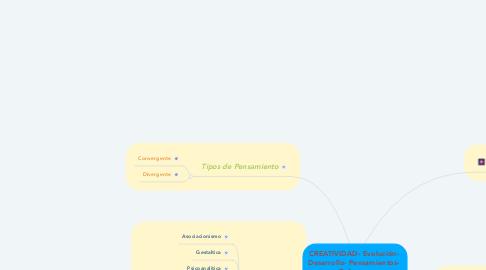 Mind Map: CREATIVIDAD- Evolución-  Desarrollo- Pensamientos-  Enfoques