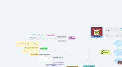 Mind Map: INVESTIGACIÓN DE LA COMUNICACIÓN  DE MASA