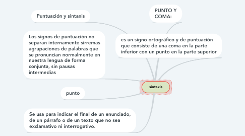 Mind Map: sintaxis