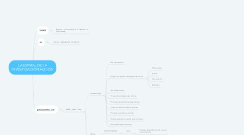 Mind Map: LA ESPIRAL DE LA INVESTIGACIÓN ACCIÓN