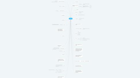 Mind Map: Eventyr