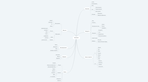 Mind Map: Monobank