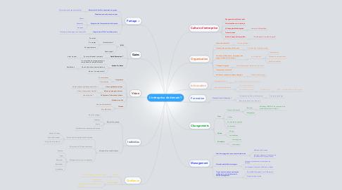 Mind Map: L'entreprise de demain ?