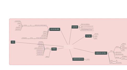 Mind Map: Mannentaal en vrouwenpraat