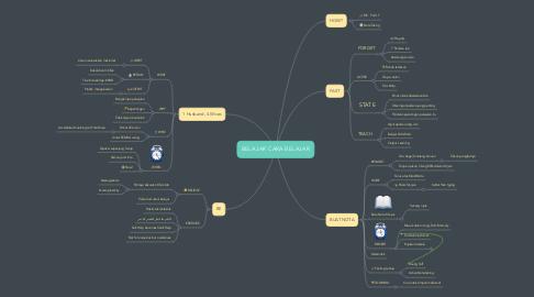Mind Map: BELAJAR CARA BELAJAR