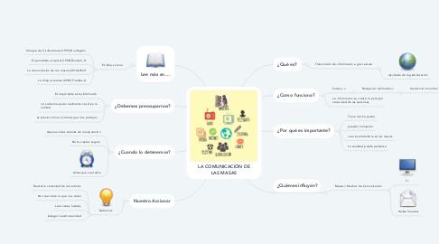 Mind Map: LA COMUNICACIÓN DE LAS MASAS