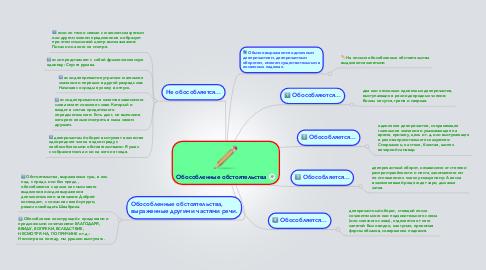 Mind Map: Обособленные обстоятельства