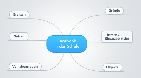 Mind Map: Facebook in der Schule