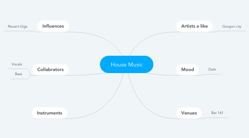 Mind Map: House Music