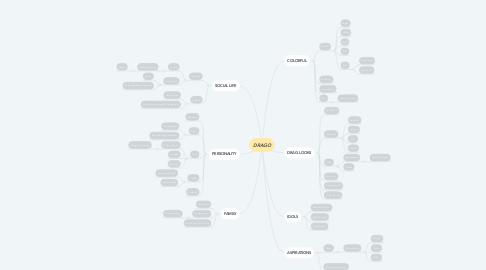 Mind Map: DRAGO
