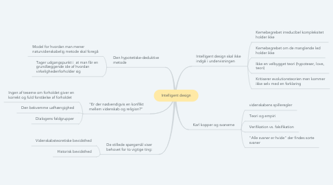 Mind Map: Intelligent design