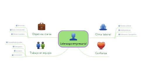 Mind Map: Liderazgo empresarial