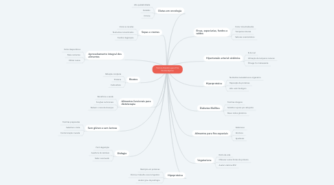 Mind Map: Técnica Dietética para Fins Dietoterápicos