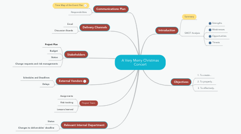 Mind Map: A Very Merry Christmas Concert