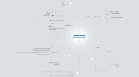Mind Map: Online-Aktivitäten AHW