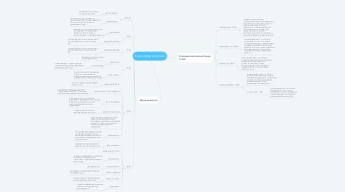 Mind Map: Компьютерная этика