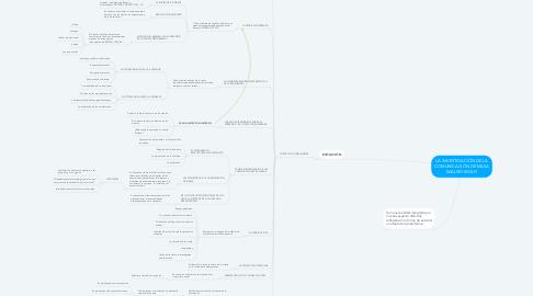 Mind Map: LA INVESTIGACIÓN DE LA COMUNICACIÓN DE MASA (MAURO WOLF)