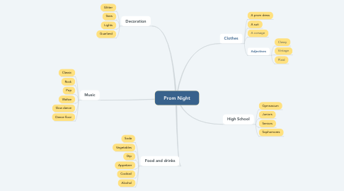 Mind Map: Prom Night