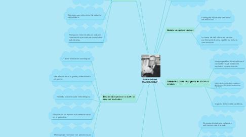 Mind Map: Escritor Italiano MANUEL WOLF