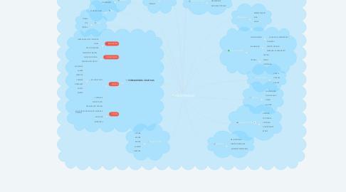 Mind Map: CRI-ATIVIDADE