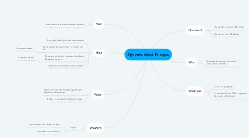 Mind Map: Op reis door Europa