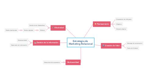 Mind Map: Estrategia de  Marketing Relacional