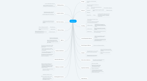 Mind Map: Memory