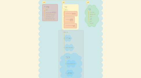 Mind Map: اقسام الكلام