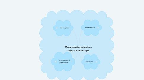 Mind Map: Мотиваційно-ціннісна сфера волонтера